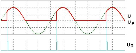 Диаграммы работы тиристорного регулятора мощности