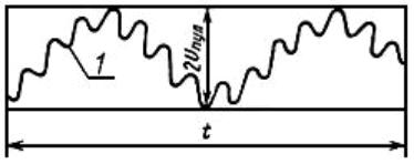 Определение размаха пульсаций в соответствии с ГОСТ.